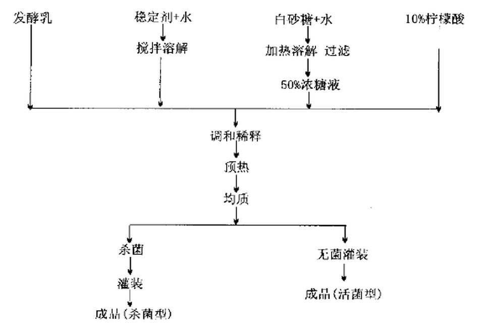 红枣乳酸菌饮料生产工艺流程